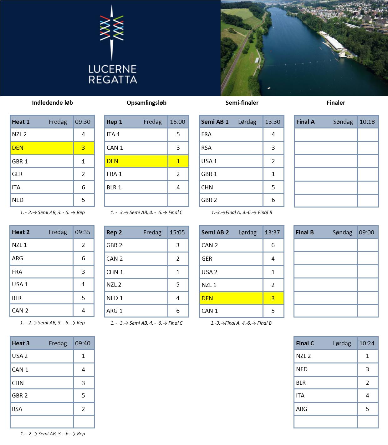 Heat progression chart - Semifinaler
